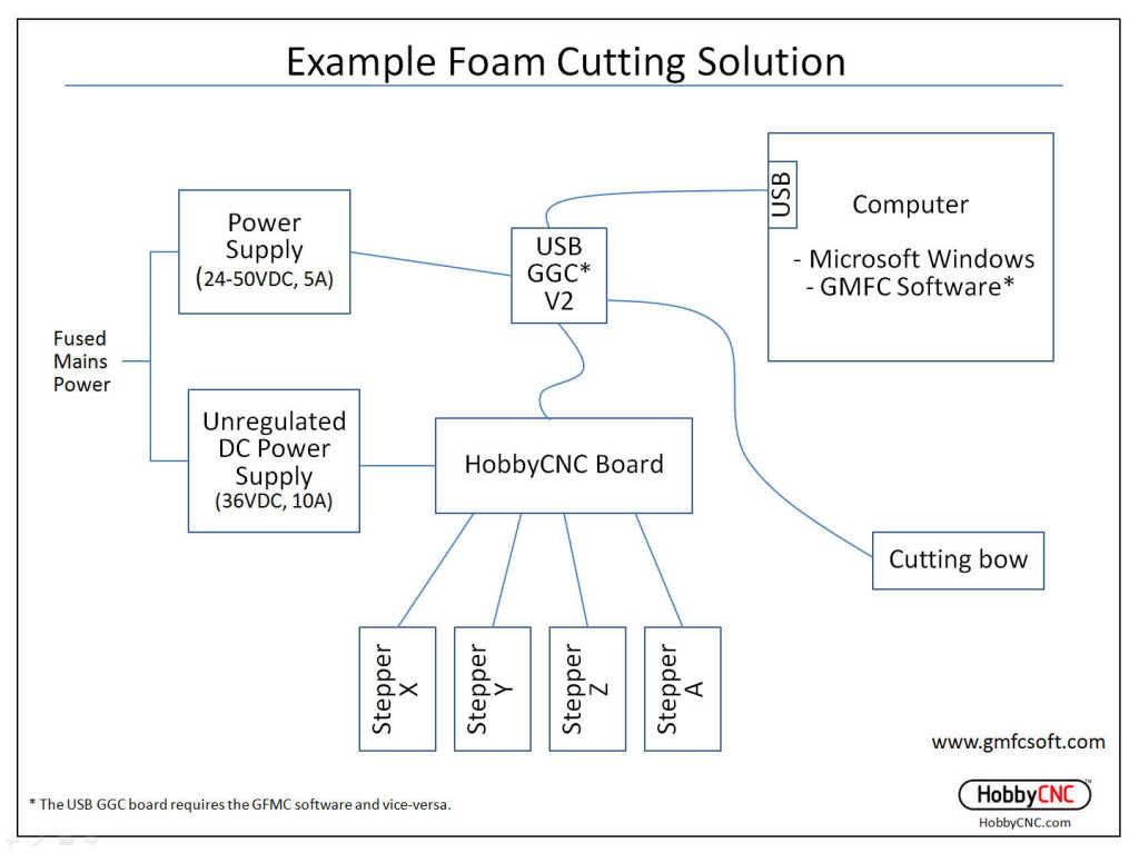 HobbyCNC Foam Cutting, CNC Foam Cutting, Foam Wing Cutting, Hot wire foam cutting
